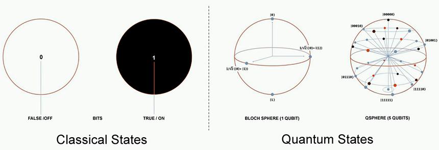 Seismic Industry Insights | Quantum Computing | The Next Big