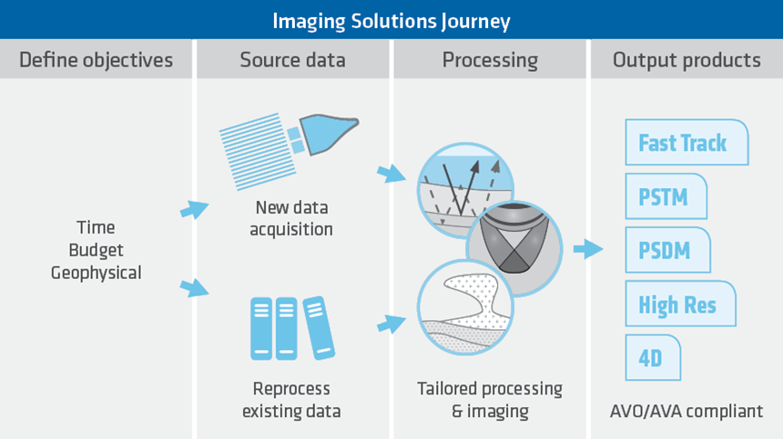 imaging solutions journey, reprocessing