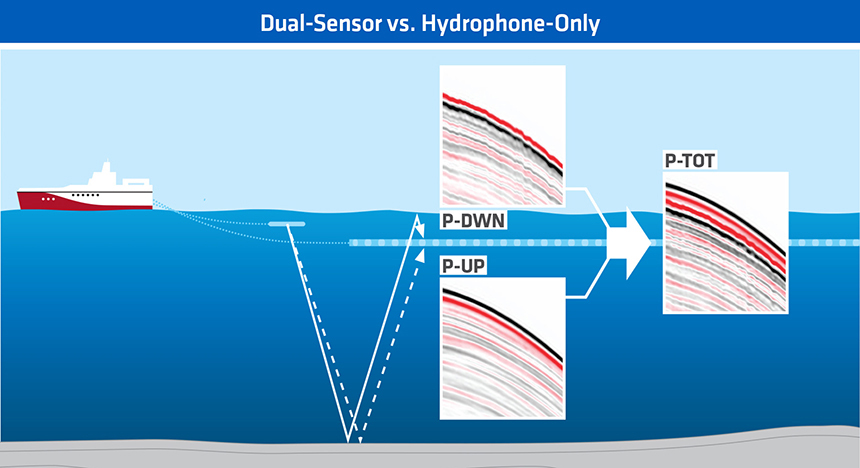 dual-sensors better than hydrophone only