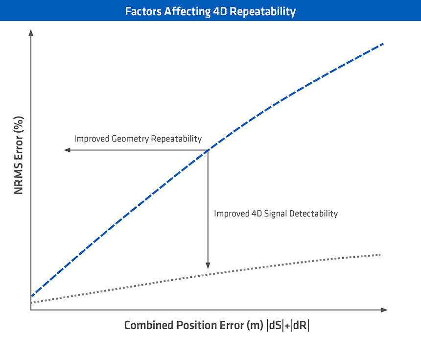 factors affecting 4D repeatability