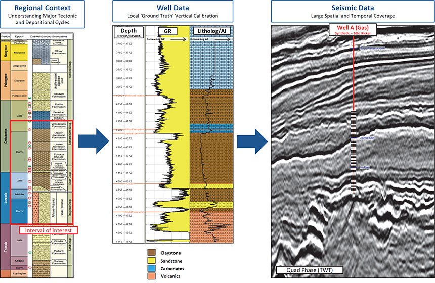Figure 1: The stream-lined Access™ Westralia interpretation workflow highlighting the multi-disciplinary combining Regional Geology with Petrophysics/Rock Physics and Geophysics/Reservoir Imaging