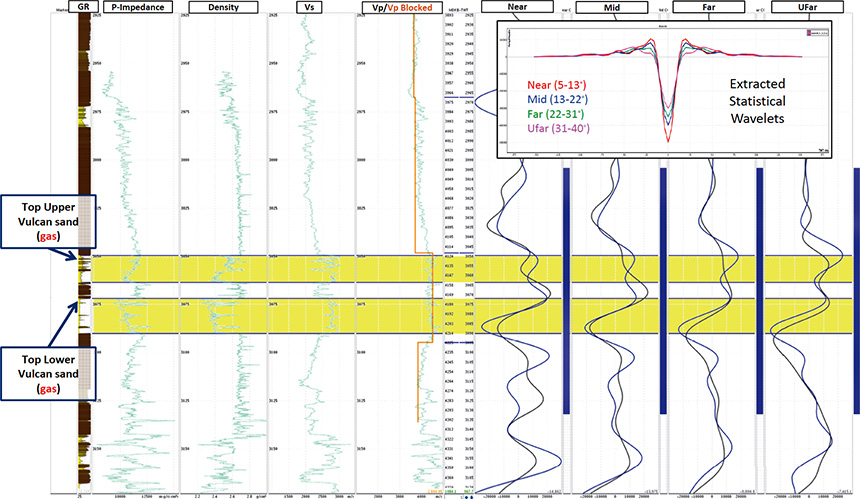 Figure 2: Example of updated partial-stack seismic-to-well ties based on the application of targeted reservoir-oriented processing to ensure AVO-compliance
