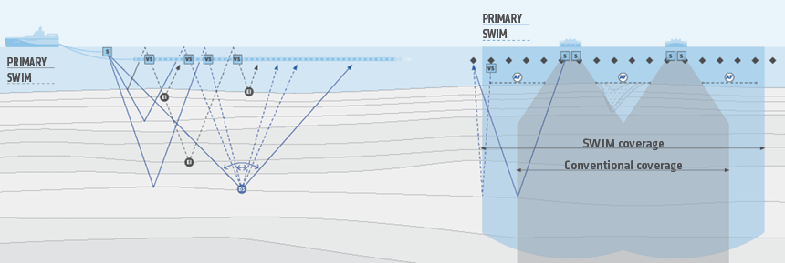 SWIM harnesses virtual sources to deliver extra illumination and denser sampling. By turning the receivers into virtual sources, crossline source sampling becomes equal to the distance between streamers. Click to see this in more detail on our SWIM infographic.