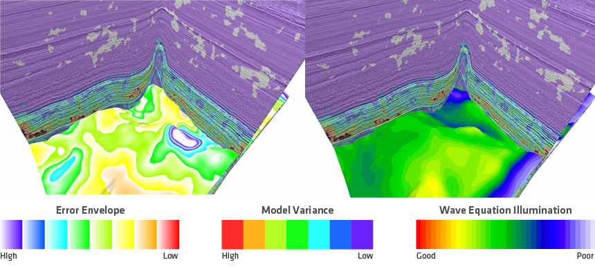 PGS seismic data with co-rendered model uncertainty variance attribute, error envelope analysis for one horizon (left) and illumination distribution on the same surface generated by wavefield extrapolation (right).
