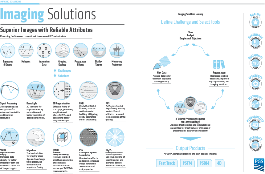 imaging solutions infographic