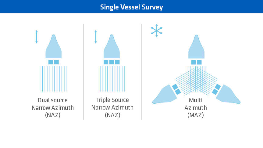 Both NAZ (dual or triple source) and MAZ surveys are acquired with single vessel configurations