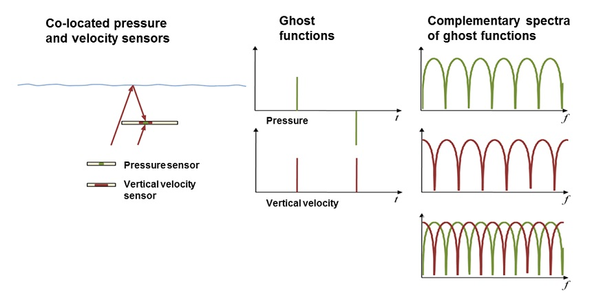 Dual sensor complementary ghost functions